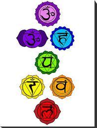 online-chakra-test – AstrologyCircle com   Blog