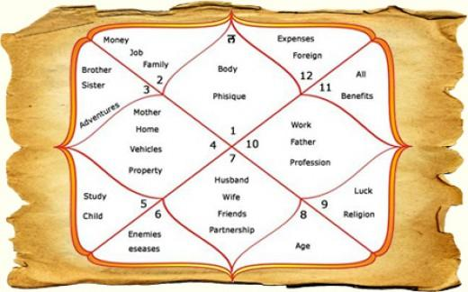 Kundli Matching - Online Kundali Match Making for Marriage
